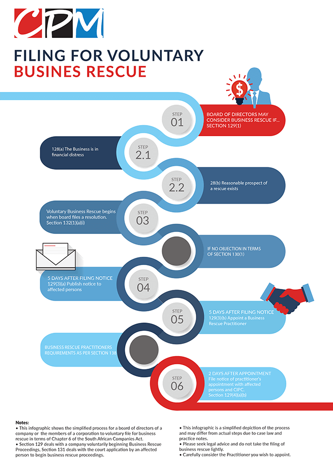 filing for voluntary business rescue